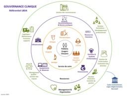 Référentien LBDA - Gouvernance clinique